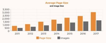 Increasing page sizes