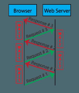 http1 protocol