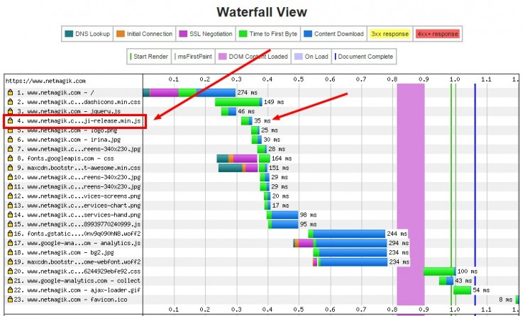 Waterfall chart with emojis script